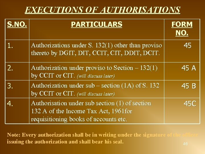 EXECUTIONS OF AUTHORISATIONS S. NO. PARTICULARS FORM NO. 1. Authorizations under S. 132(1) other