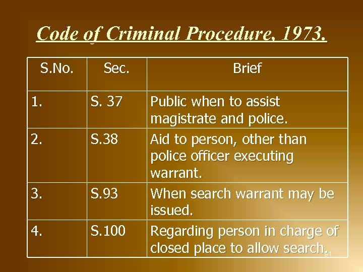 Code of Criminal Procedure, 1973. S. No. Sec. 1. S. 37 2. S. 38