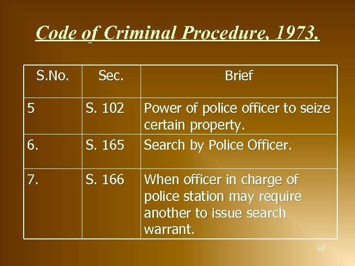 Code of Criminal Procedure, 1973. S. No. Sec. 5 S. 102 6. S. 165