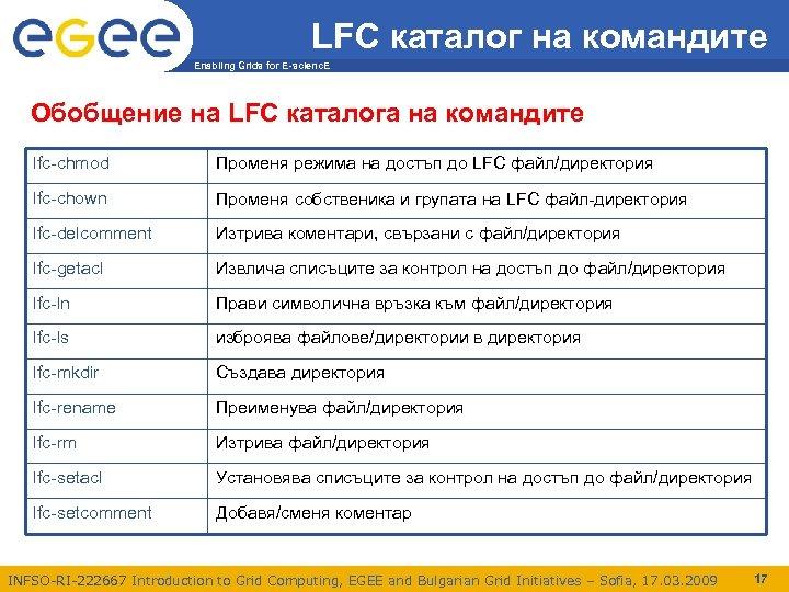 LFC каталог на командите Enabling Grids for E-scienc. E Обобщение на LFC каталога на