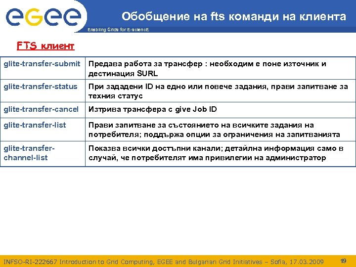Обобщение на fts команди на клиента Enabling Grids for E-scienc. E FTS клиент glite-transfer-submit