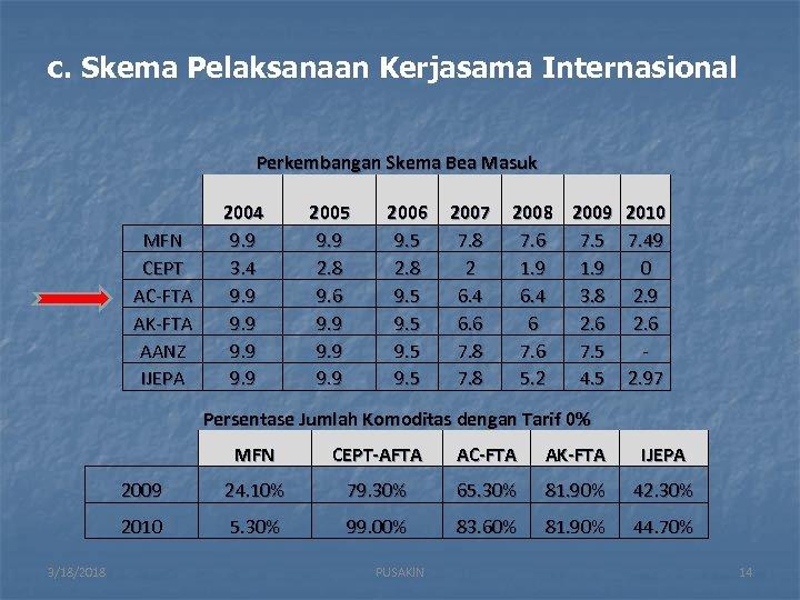 c. Skema Pelaksanaan Kerjasama Internasional Perkembangan Skema Bea Masuk MFN CEPT AC-FTA AK-FTA AANZ