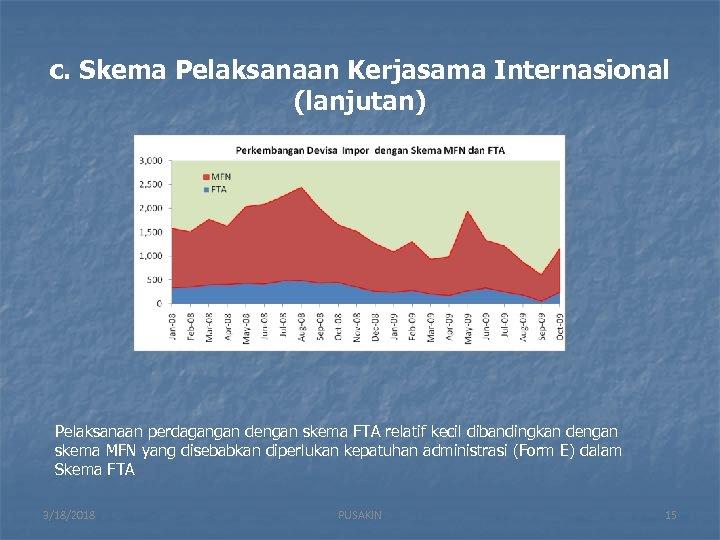 c. Skema Pelaksanaan Kerjasama Internasional (lanjutan) Pelaksanaan perdagangan dengan skema FTA relatif kecil dibandingkan