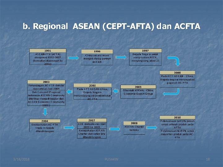 b. Regional ASEAN (CEPT-AFTA) dan ACFTA 3/18/2018 PUSAKIN 18