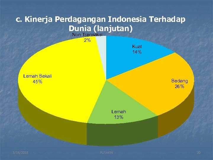 c. Kinerja Perdagangan Indonesia Terhadap Dunia (lanjutan) Non Transaksi 2% Kuat 14% Lemah Sekali
