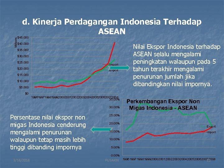 Millions d. Kinerja Perdagangan Indonesia Terhadap ASEAN $45, 000 $40, 000 $35, 000 $30,