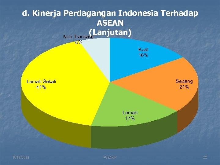 d. Kinerja Perdagangan Indonesia Terhadap ASEAN (Lanjutan) Non Transaksi 6% Kuat 16% Sedang 21%