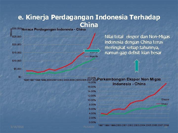 Millions e. Kinerja Perdagangan Indonesia Terhadap China $30, 000 Neraca Perdagangan Indonesia - China