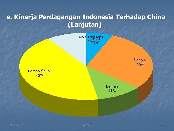 e. Kinerja Perdagangan Indonesia Terhadap China (Lanjutan) Non Transaksi Kuat 10% 6% Sedang 29%