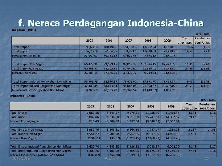 f. Neraca Perdagangan Indonesia-China 3/18/2018 PUSAKIN 25