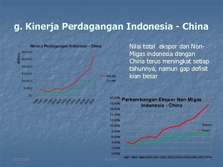 g. Kinerja Perdagangan Indonesia - China Nilai total ekspor dan Non. Migas indonesia dengan