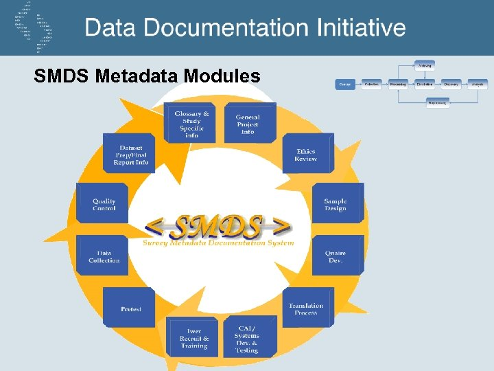SMDS Metadata Modules