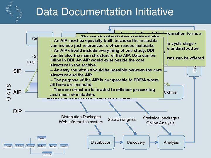 OAIS SIP AIP DDI - An easy roundtrip should be possible between the core