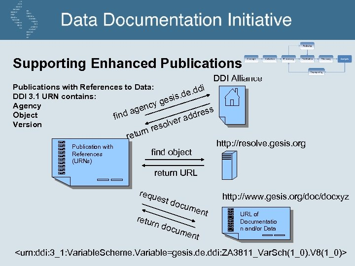Supporting Enhanced Publications DDI Alliance Publications with References to Data: ddi. de. DDI 3.