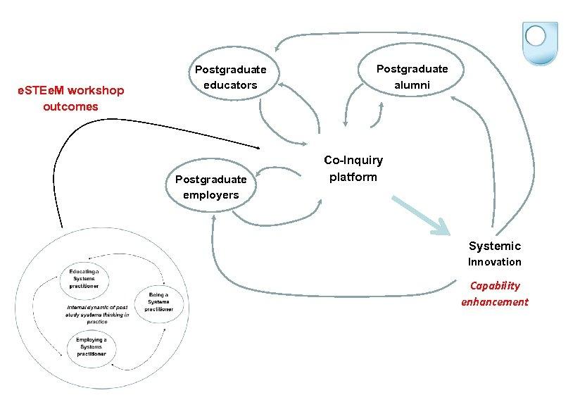 Postgraduate alumni Postgraduate educators e. STEe. M workshop outcomes Postgraduate employers Co-Inquiry platform Systemic