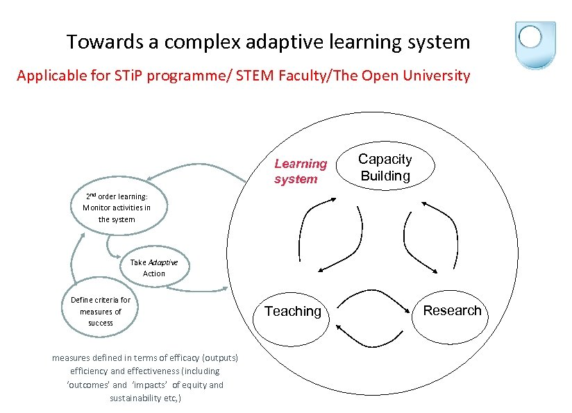 Towards a complex adaptive learning system Applicable for STi. P programme/ STEM Faculty/The Open