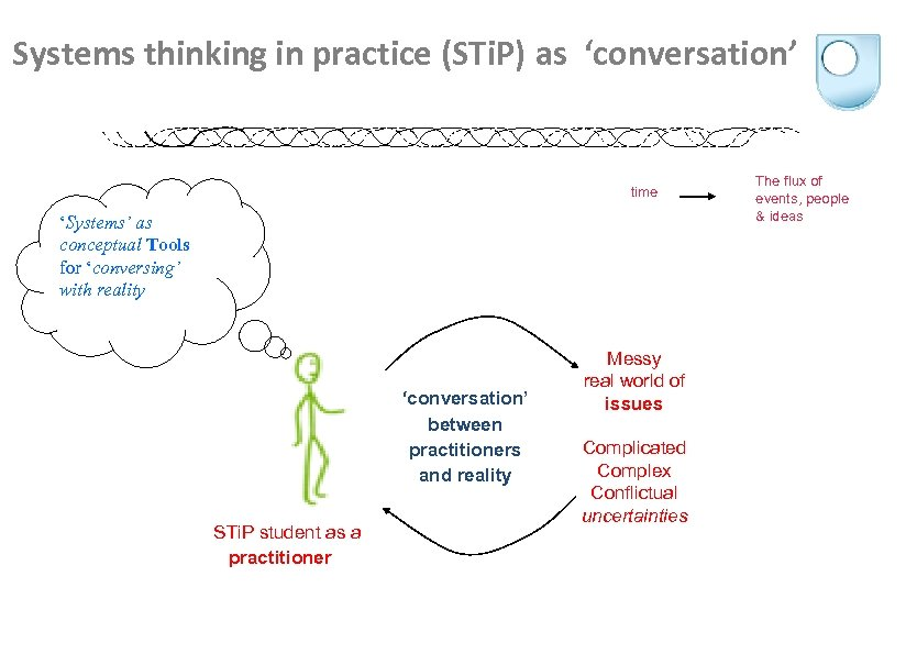 Systems thinking in practice (STi. P) as 'conversation' time 'Systems' as conceptual Tools for