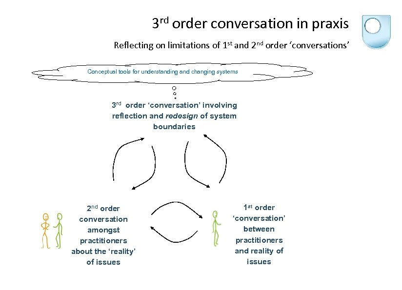 3 rd order conversation in praxis Reflecting on limitations of 1 st and
