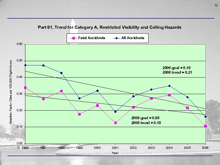 12 Part 91, Trend for Category A, Restricted Visibility and Ceiling Hazards Fatal Accidents