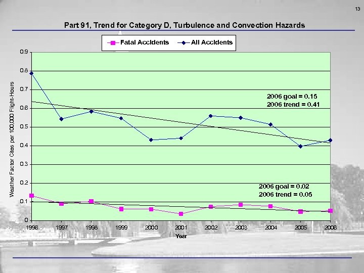 13 Part 91, Trend for Category D, Turbulence and Convection Hazards Fatal Accidents All