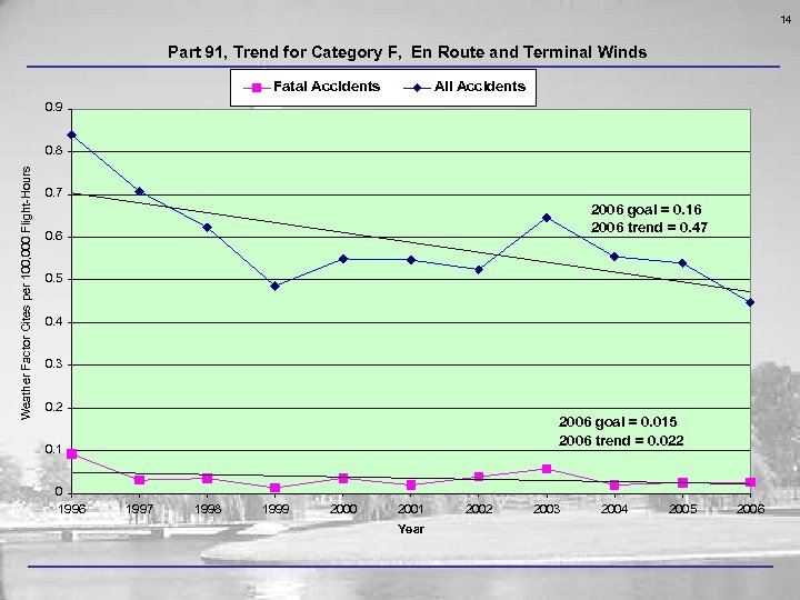 14 Part 91, Trend for Category F, En Route and Terminal Winds Fatal Accidents