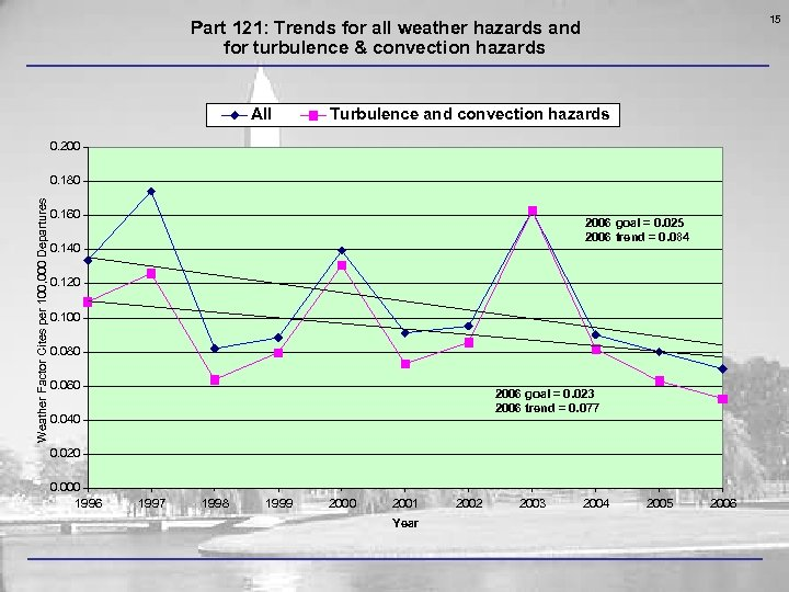 15 Part 121: Trends for all weather hazards and for turbulence & convection hazards