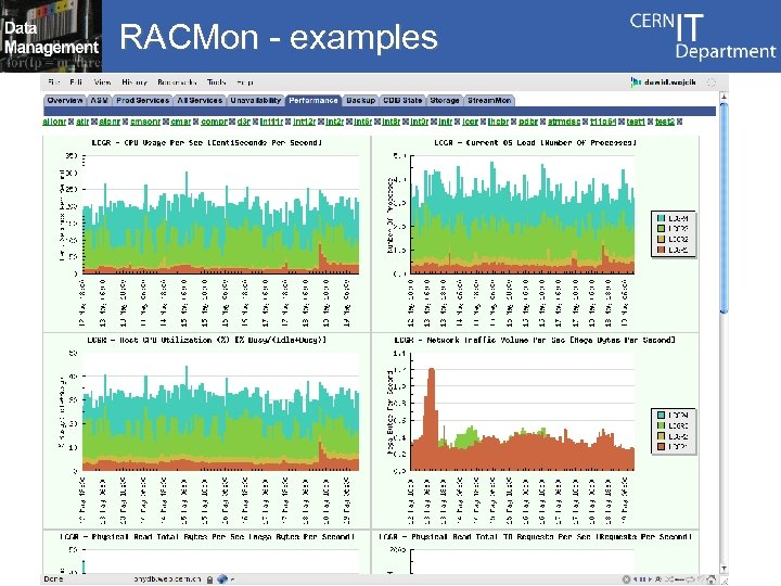 RACMon - examples
