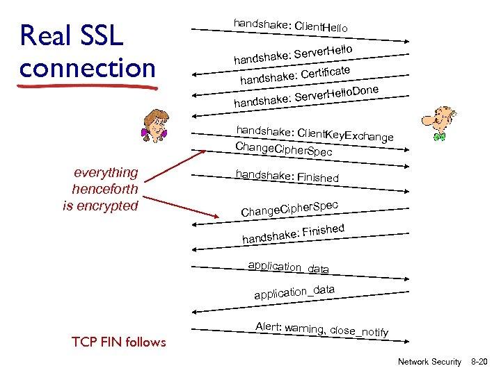 Real SSL connection handshake: Client. Hello ake: Server handsh rtificate dshake: Ce han llo.