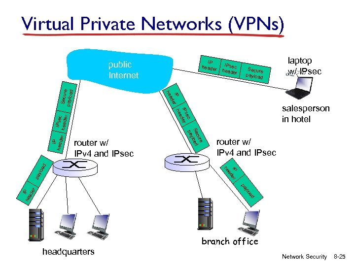 Virtual Private Networks (VPNs) IP header Secure payloa d IPsec heade r r router