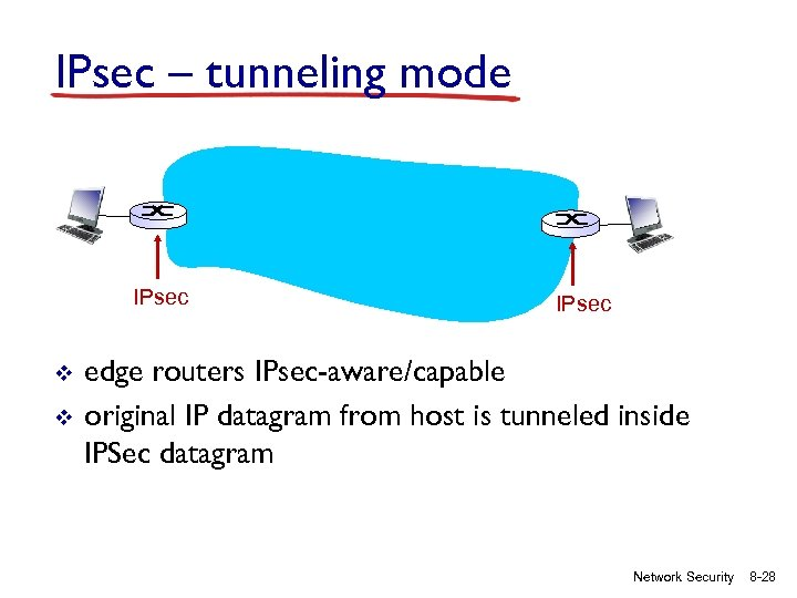 IPsec – tunneling mode IPsec v v IPsec edge routers IPsec-aware/capable original IP datagram