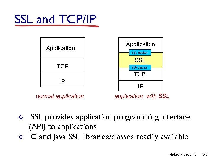 SSL and TCP/IP Application TCP Application SSL Socket SSL TCP Socket TCP IP normal