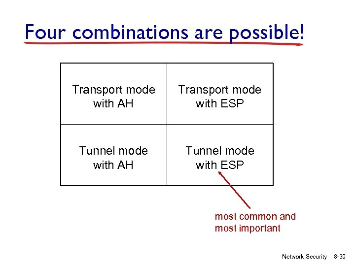 Four combinations are possible! Transport mode with AH Transport mode with ESP Tunnel mode