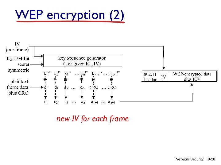 WEP encryption (2) new IV for each frame Network Security 8 -50