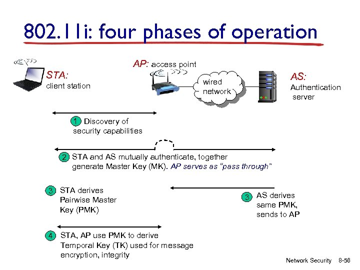 802. 11 i: four phases of operation AP: access point STA: client station AS: