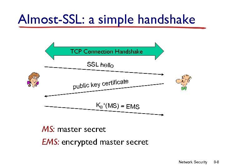 Almost-SSL: a simple handshake TCP Connection Handshake SSL hello tificate er public key c