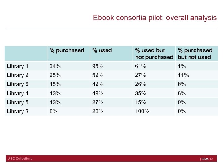Ebook consortia pilot: overall analysis % purchased % used but % purchased not purchased