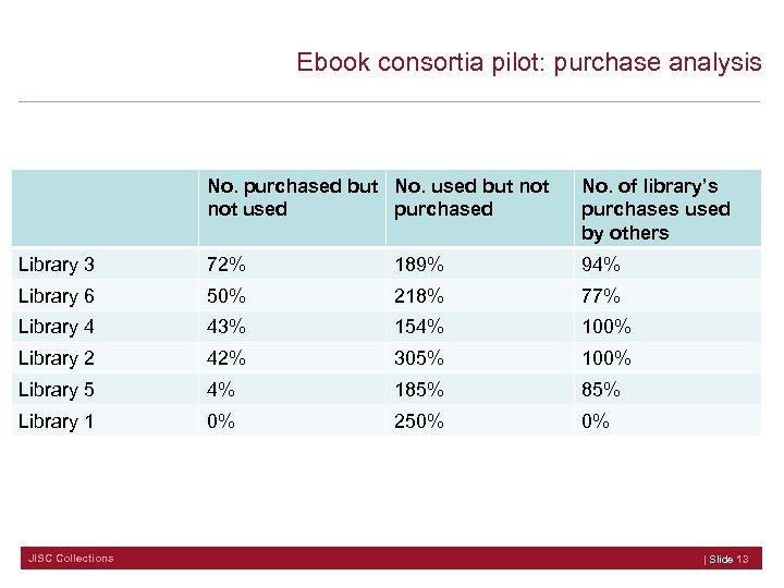 Ebook consortia pilot: purchase analysis No. purchased but No. used but not used purchased