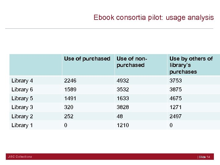 Ebook consortia pilot: usage analysis Use of purchased Use of nonpurchased Use by others