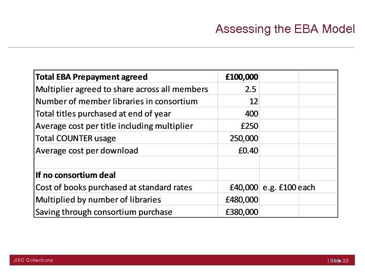 Assessing the EBA Model JISC Collections | Slide 22