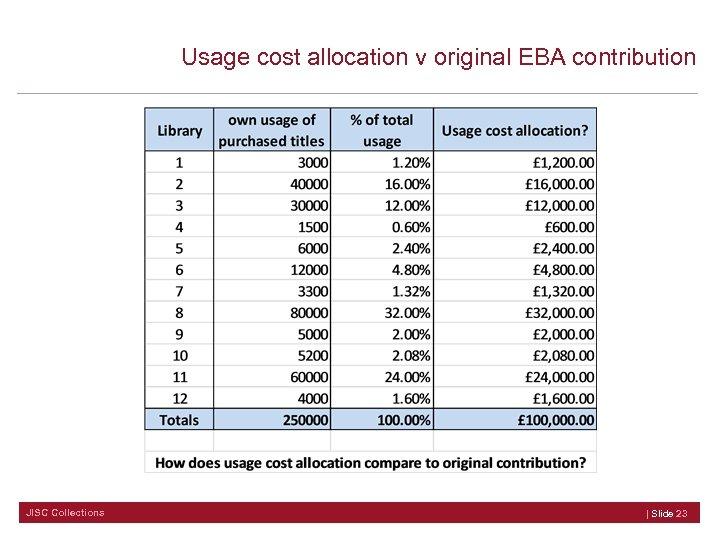 Usage cost allocation v original EBA contribution JISC Collections | Slide 23