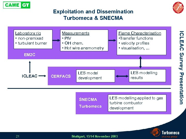Exploitation and Dissemination Turbomeca & SNECMA Measurements • PIV • OH chem. • Hot