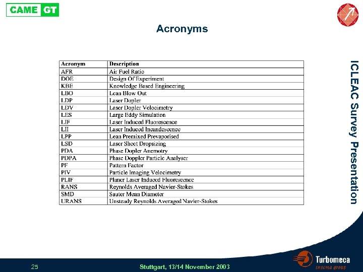 Acronyms ICLEAC Survey Presentation 25 Stuttgart, 13/14 November 2003