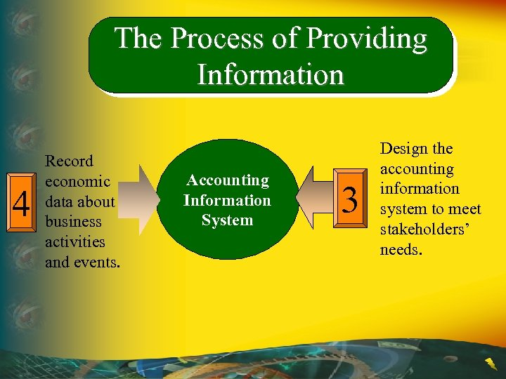 the implementation of accounting information systems Implementing new accounting system information can be difficult because it may involve many areas, such as accounts payable, inventory and sales an accounting system implementation is done by steps to make sure it covers all requirements, such as navigation issues and reporting.