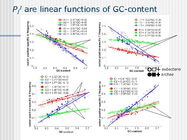 PIJ are linear functions of GC-content eubacteria archae