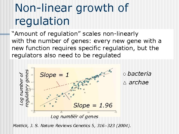"Non-linear growth of regulation Log number of regulatory genes ""Amount of regulation"" scales non-linearly"