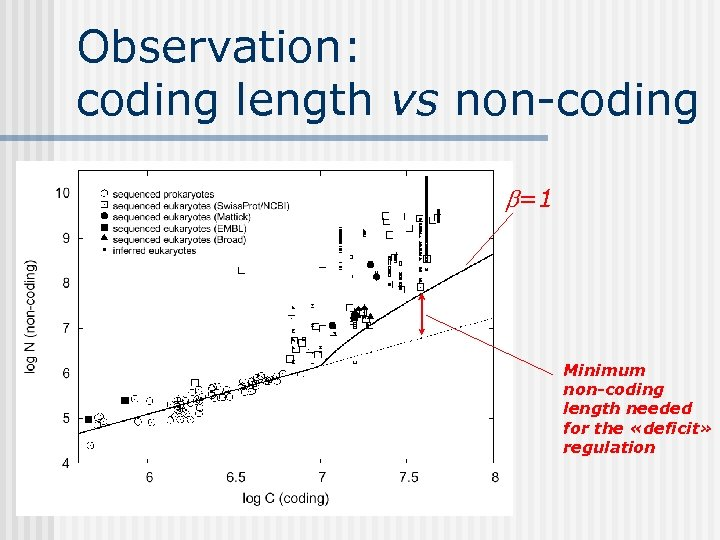Observation: coding length vs non-coding b=1 Minimum non-coding length needed for the «deficit» regulation