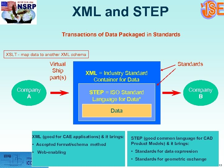 XML and STEP Transactions of Data Packaged in Standards XSLT - map data to