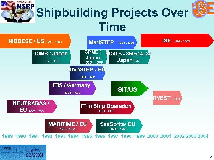 Shipbuilding Projects Over Time Mari. STEP ISE 1999 - 2005 HARVEST NIDDESC / US