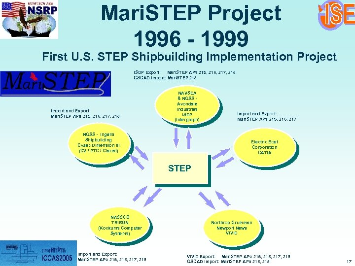 Mari. STEP Project 1996 - 1999 First U. S. STEP Shipbuilding Implementation Project ISDP