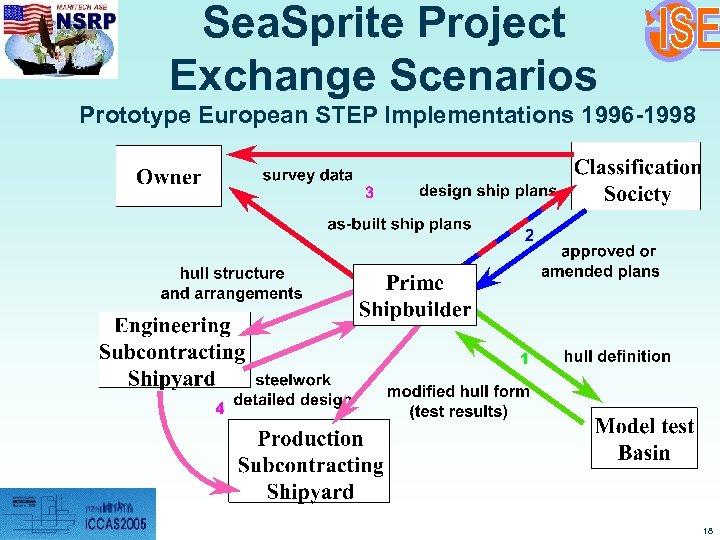 Sea. Sprite Project Exchange Scenarios Prototype European STEP Implementations 1996 -1998 18